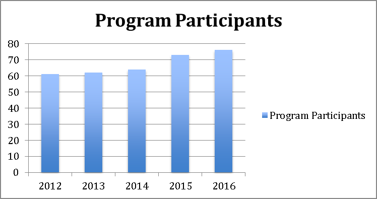 2016 APA Mentorship Program Partcipation